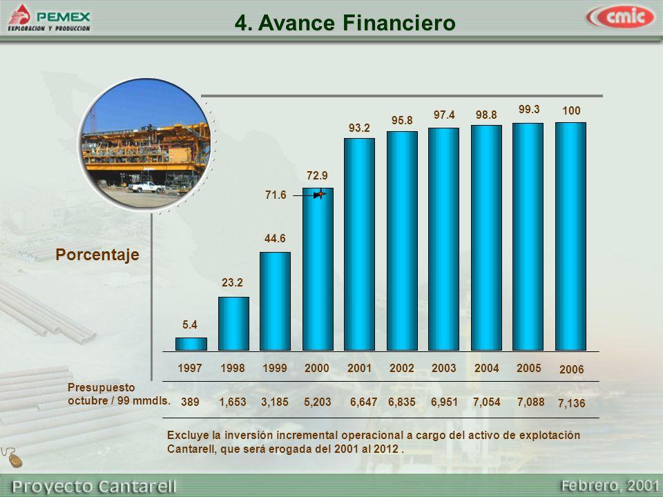 4. Avance Financiero Presupuesto octubre / 99 mmdls. Excluye la inversión incremental operacional a cargo del activo de explotación Cantarell, que ser
