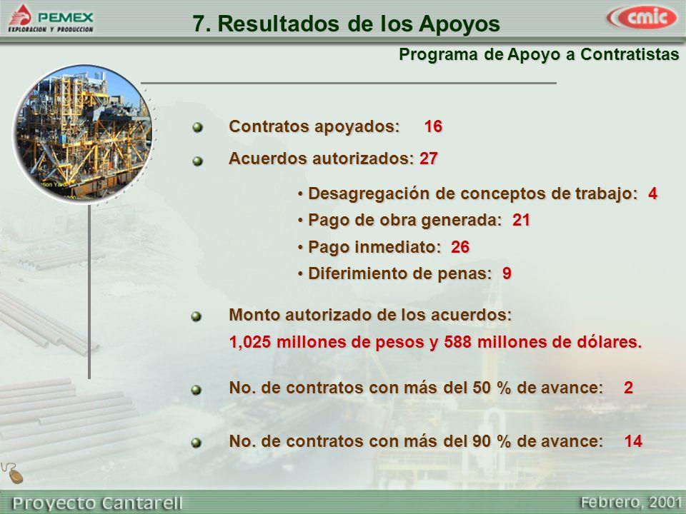 7. Resultados de los Apoyos No. de contratos con más del 50 % de avance: 2 Contratos apoyados: 16 Acuerdos autorizados: 27 Desagregación de conceptos