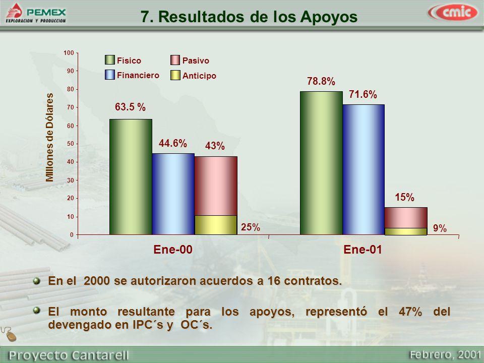 43% 15% Pasivo 7. Resultados de los Apoyos En el 2000 se autorizaron acuerdos a 16 contratos. El monto resultante para los apoyos, representó el 47% d