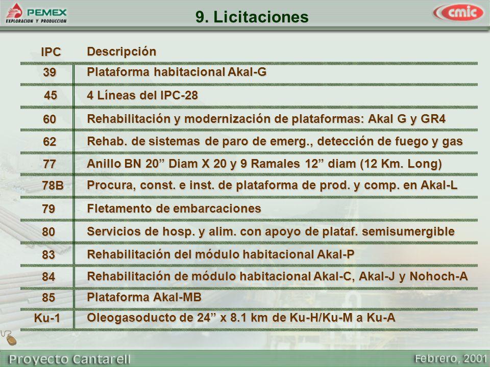 9. Licitaciones Plataforma habitacional Akal-G 39 4 Líneas del IPC-28 45 Rehabilitación y modernización de plataformas: Akal G y GR4 60 Rehab. de sist