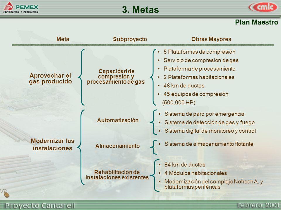 MetaObras MayoresSubproyecto Plan Maestro 3. Metas Modernizar las instalaciones Rehabilitación de instalaciones existentes 84 km de ductos 4 Módulos h