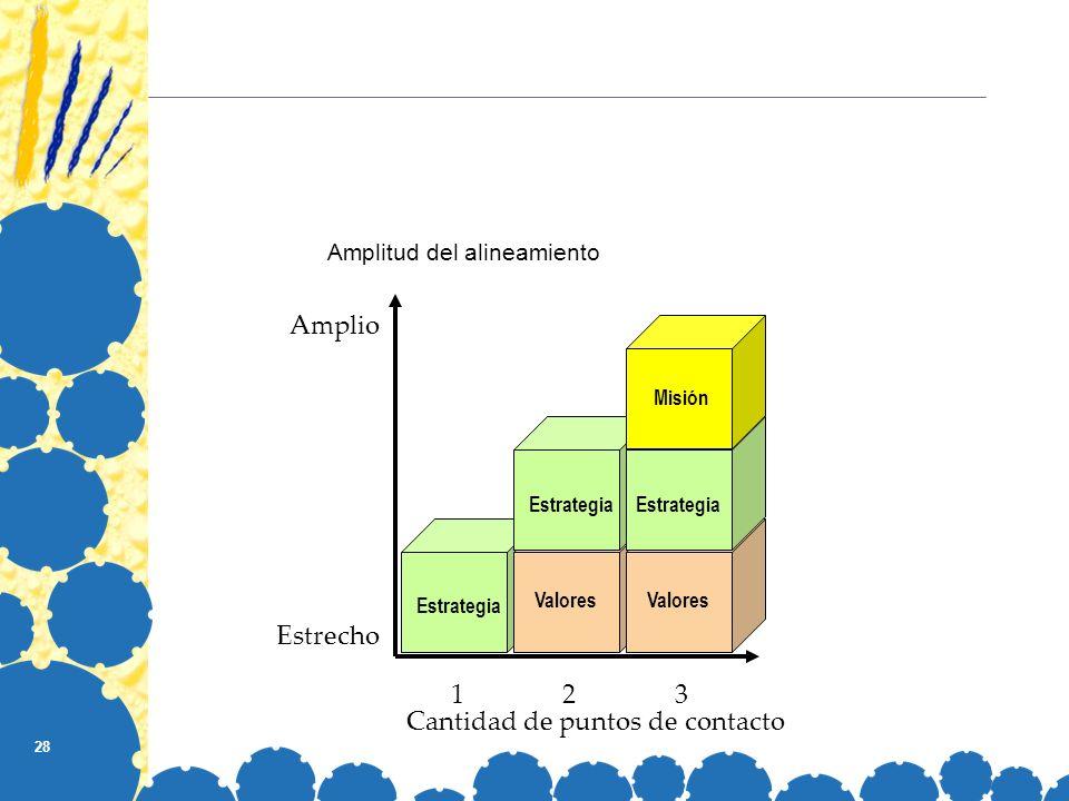 28 Amplitud del alineamiento Amplio Estrecho Estrategia Cantidad de puntos de contacto 123 Valores Estrategia Valores Estrategia Misión