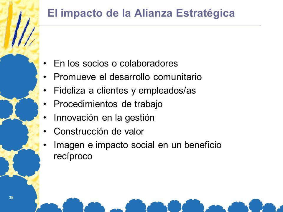 35 El impacto de la Alianza Estratégica En los socios o colaboradores Promueve el desarrollo comunitario Fideliza a clientes y empleados/as Procedimie