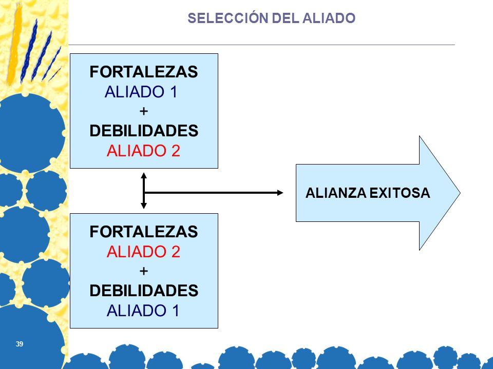 39 SELECCIÓN DEL ALIADO FORTALEZAS ALIADO 1 + DEBILIDADES ALIADO 2 ALIANZA EXITOSA FORTALEZAS ALIADO 2 + DEBILIDADES ALIADO 1