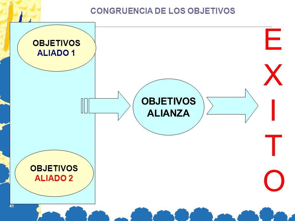 41 CONGRUENCIA DE LOS OBJETIVOS OBJETIVOS ALIANZA OBJETIVOS ALIADO 1 OBJETIVOS ALIADO 2 EXITOEXITO
