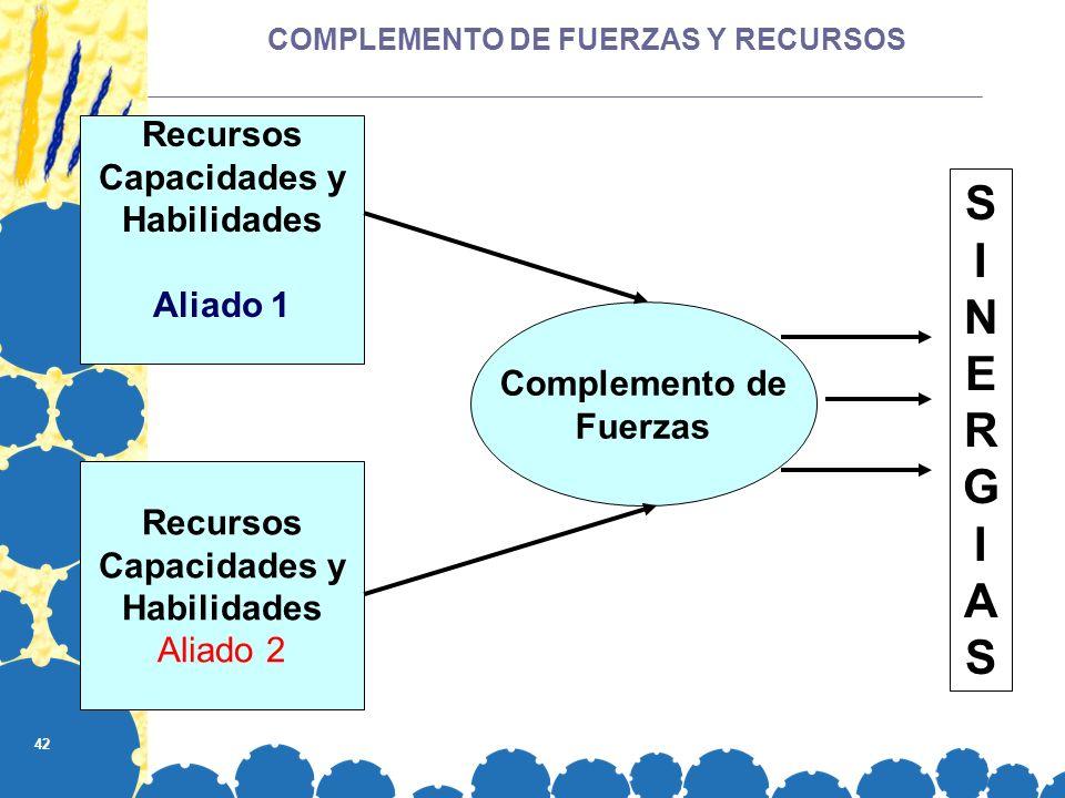 42 COMPLEMENTO DE FUERZAS Y RECURSOS Recursos Capacidades y Habilidades Aliado 1 Recursos Capacidades y Habilidades Aliado 2 Complemento de Fuerzas SI