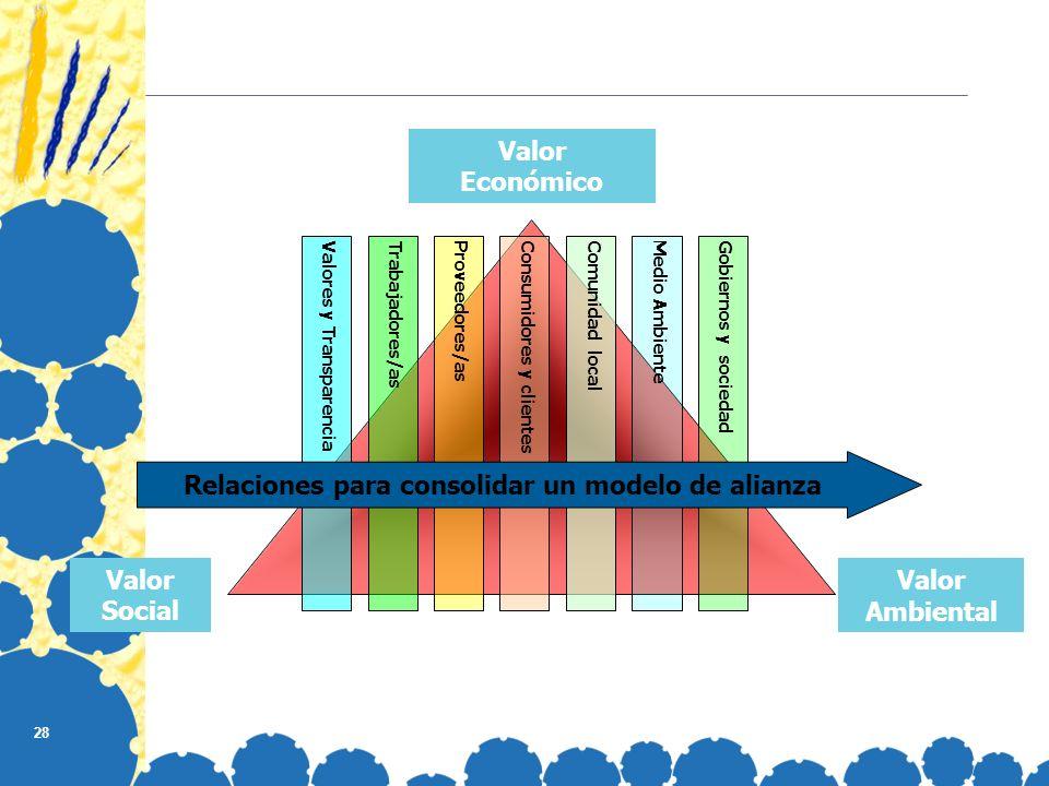 28 Valor Social Valor Ambiental Valor Económico Valores y TransparenciaProveedores/asConsumidores y clientesComunidad localGobiernos y sociedadTrabajadores/asMedio Ambiente Relaciones para consolidar un modelo de alianza
