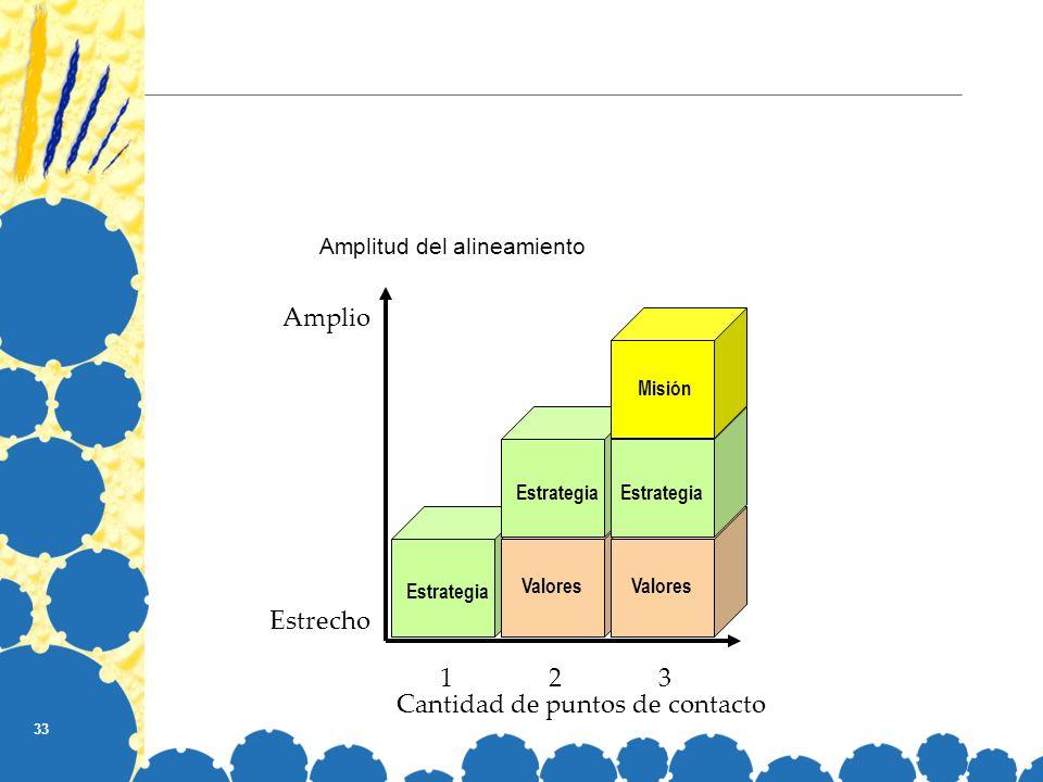 33 Amplitud del alineamiento Amplio Estrecho Estrategia Cantidad de puntos de contacto 123 Valores Estrategia Valores Estrategia Misión