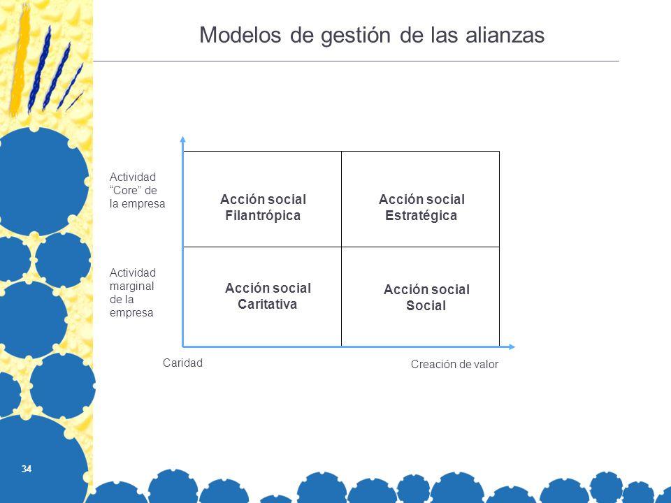 34 Acción social Filantrópica Acción social Estratégica Acción social Social Acción social Caritativa Caridad Creación de valor Actividad marginal de la empresa Actividad Core de la empresa Modelos de gestión de las alianzas