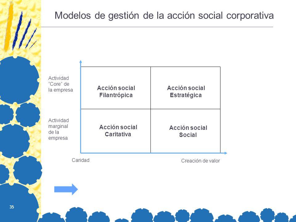 35 Acción social Filantrópica Acción social Estratégica Acción social Social Acción social Caritativa Caridad Creación de valor Actividad marginal de la empresa Actividad Core de la empresa Modelos de gestión de la acción social corporativa