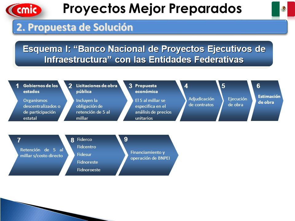 8 2. Propuesta de Solución Esquema I: Banco Nacional de Proyectos Ejecutivos de Infraestructura con las Entidades Federativas Gobiernos de los estados