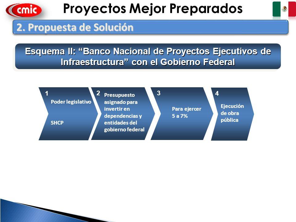 9 2. Propuesta de Solución Esquema II: Banco Nacional de Proyectos Ejecutivos de Infraestructura con el Gobierno Federal Poder legislativo SHCP Para e