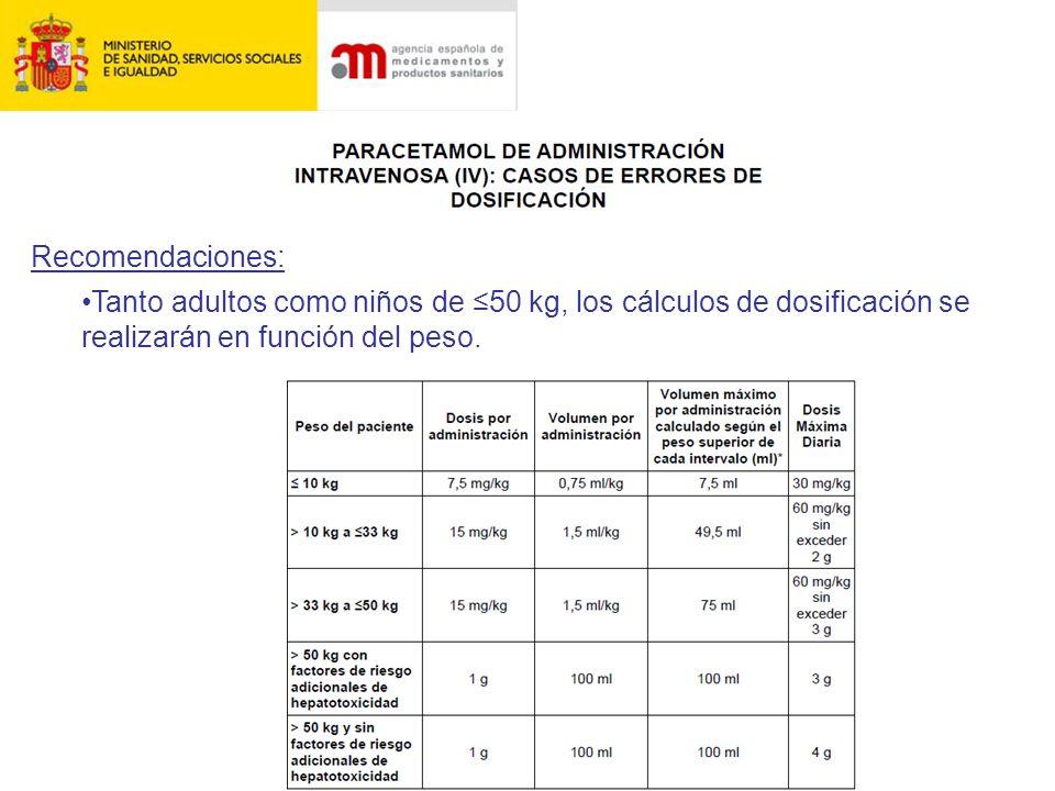 Tanto adultos como niños de 50 kg, los cálculos de dosificación se realizarán en función del peso. Recomendaciones: