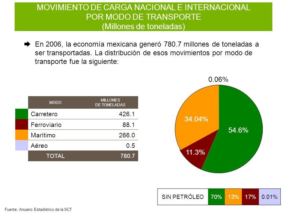 54.6% 11.3% 34.04% 0.06% MOVIMIENTO DE CARGA NACIONAL E INTERNACIONAL POR MODO DE TRANSPORTE (Millones de toneladas) En 2006, la economía mexicana gen
