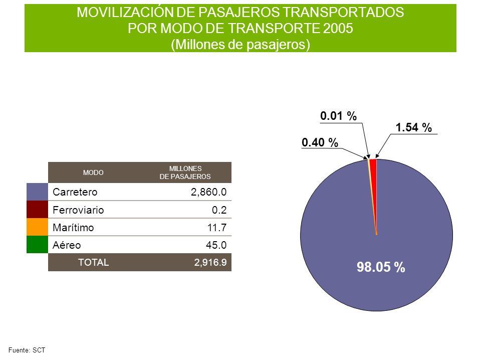 98.05 % 0.40 % 1.54 % 0.01 % MOVILIZACIÓN DE PASAJEROS TRANSPORTADOS POR MODO DE TRANSPORTE 2005 (Millones de pasajeros) Fuente: SCT MODO MILLONES DE