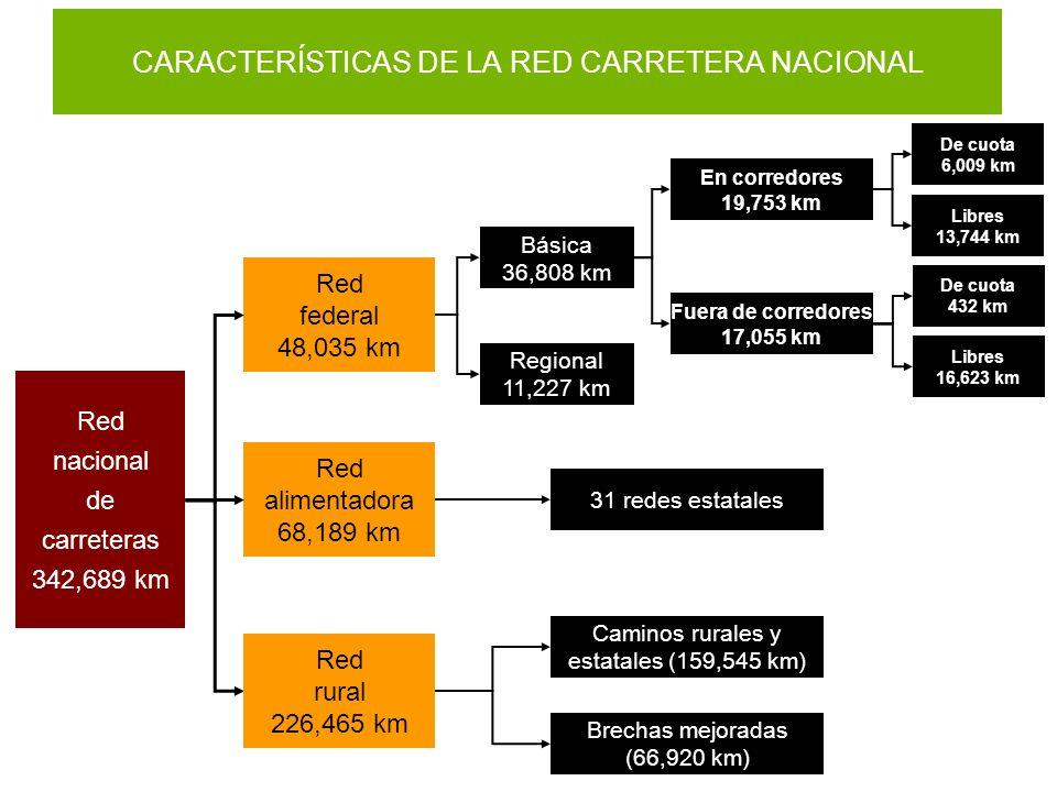 CARACTERÍSTICAS DE LA RED CARRETERA NACIONAL De cuota 6,009 km Libres 13,744 km Red federal 48,035 km Regional 11,227 km Red alimentadora 68,189 km 31
