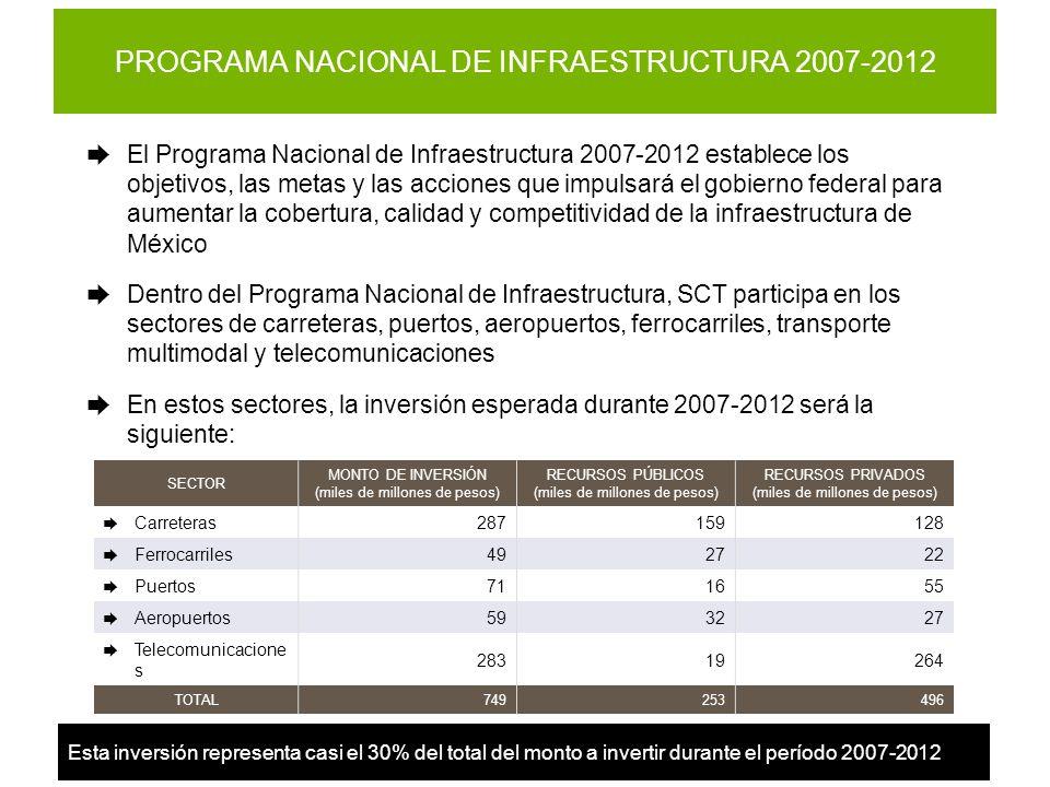 PROGRAMA NACIONAL DE INFRAESTRUCTURA 2007-2012 El Programa Nacional de Infraestructura 2007-2012 establece los objetivos, las metas y las acciones que