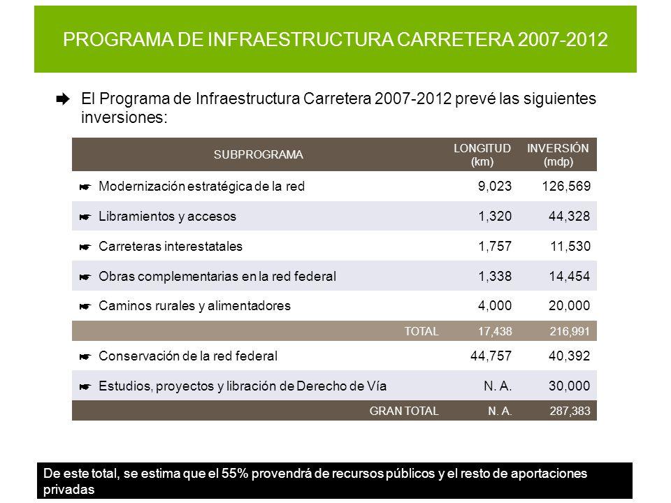 PROGRAMA DE INFRAESTRUCTURA CARRETERA 2007-2012 El Programa de Infraestructura Carretera 2007-2012 prevé las siguientes inversiones: De este total, se