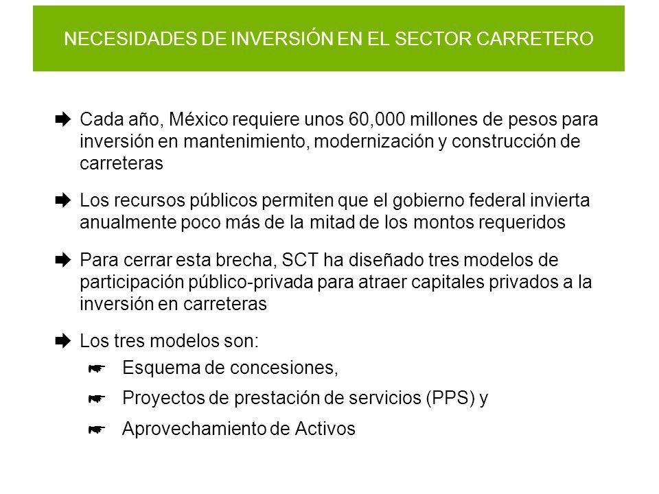 NECESIDADES DE INVERSIÓN EN EL SECTOR CARRETERO Cada año, México requiere unos 60,000 millones de pesos para inversión en mantenimiento, modernización