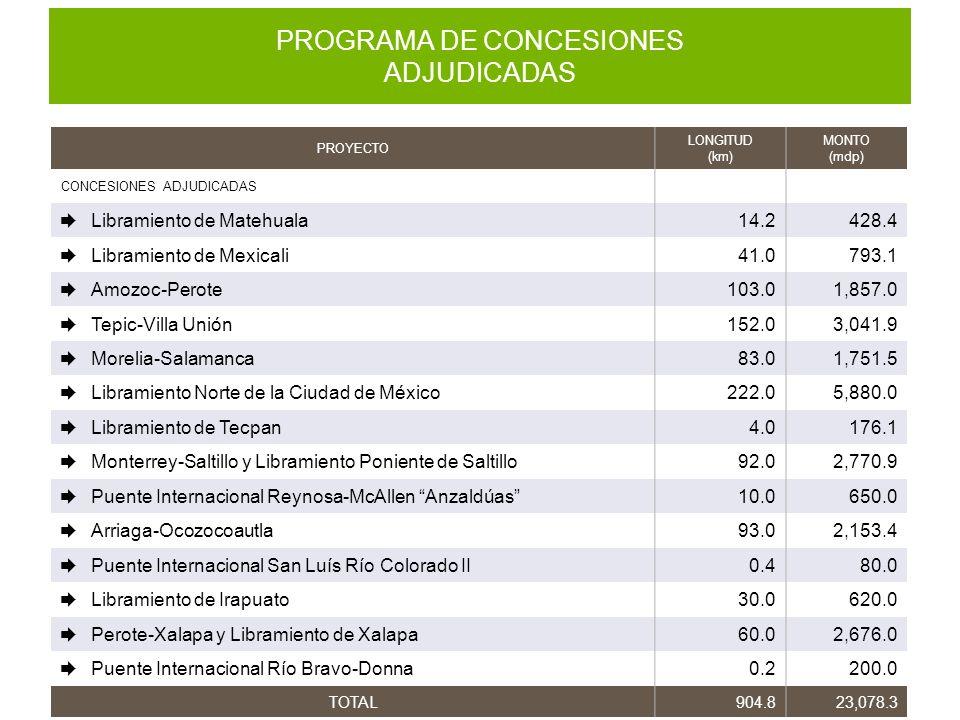 PROGRAMA DE CONCESIONES ADJUDICADAS PROYECTO LONGITUD (km) MONTO (mdp) CONCESIONES ADJUDICADAS Libramiento de Matehuala14.2428.4 Libramiento de Mexica