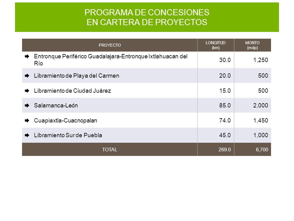 PROGRAMA DE CONCESIONES EN CARTERA DE PROYECTOS PROYECTO LONGITUD (km) MONTO (mdp) Entronque Periférico Guadalajara-Entronque Ixtlahuacan del Río 30.0