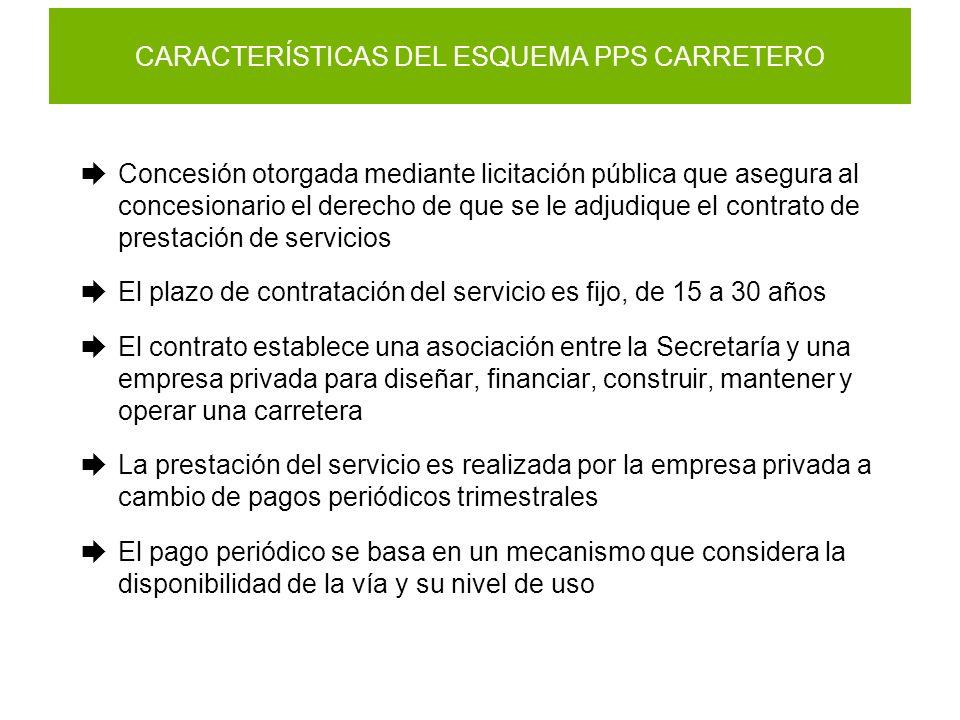 CARACTERÍSTICAS DEL ESQUEMA PPS CARRETERO Concesión otorgada mediante licitación pública que asegura al concesionario el derecho de que se le adjudiqu