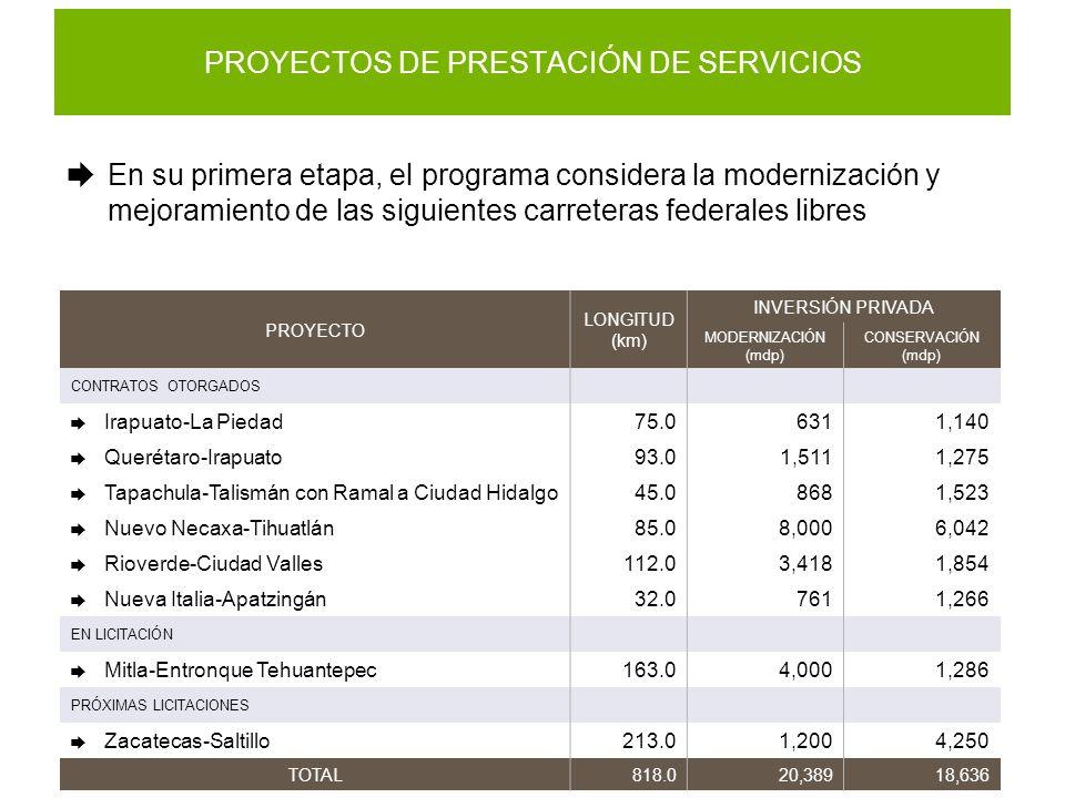 PROYECTOS DE PRESTACIÓN DE SERVICIOS En su primera etapa, el programa considera la modernización y mejoramiento de las siguientes carreteras federales