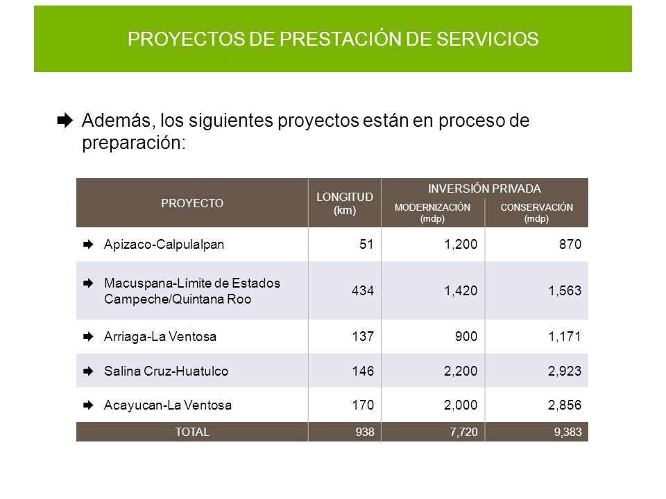 PROYECTOS DE PRESTACIÓN DE SERVICIOS Además, los siguientes proyectos están en proceso de preparación: PROYECTO LONGITUD (km) INVERSIÓN PRIVADA MODERN