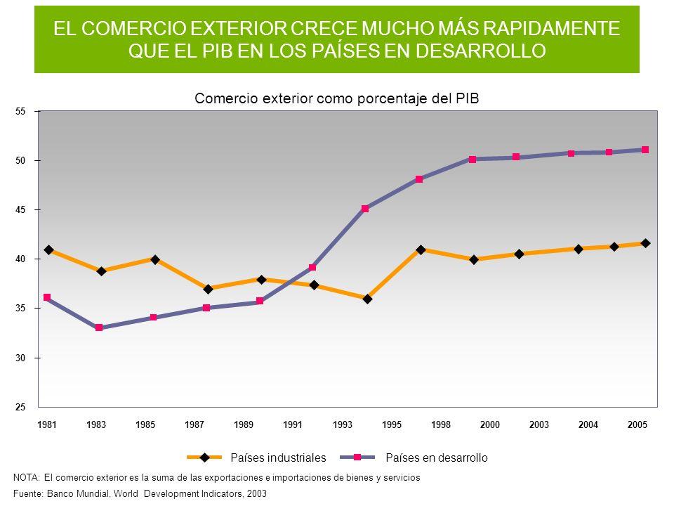 Fuente: Banco Mundial, World Development Indicators, 2003 NOTA: El comercio exterior es la suma de las exportaciones e importaciones de bienes y servi