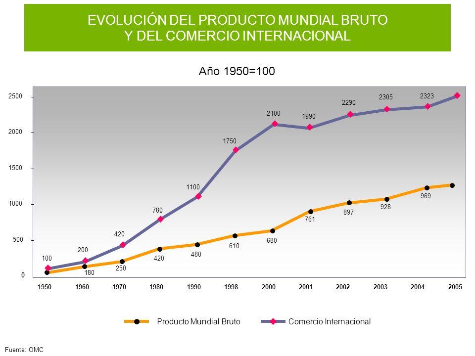 Fuente: OMC Año 1950=100 EVOLUCIÓN DEL PRODUCTO MUNDIAL BRUTO Y DEL COMERCIO INTERNACIONAL 2100 1750 1100 780 420 200 100 1990 2290 195019601970198019