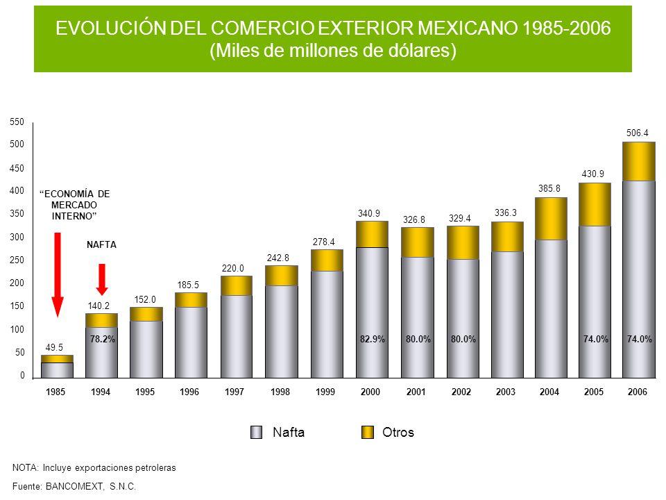 El Comercio Exterior Mexicano es equivalente al 53.7% del Producto Interno Bruto del País (54.9%) (57.6%) (58.1%) (58.8%) (53.0%) (52.0%) 220.0 242.8 278.4 340.9 326.8 329.4 336.3 (50.0%) 385.8 (55.0%) 430.9 (48.0%) 400.9 421.0 479.5 580.1 617.8 633.5 675.0 695.0 880.2 0 200 400 600 800 199719981999200020012002200320042005 EVOLUCIÓN DEL PIB Y DEL COMERCIO EXTERIOR DE MÉXICO (Miles de millones de $USD corrientes) Fuente:.