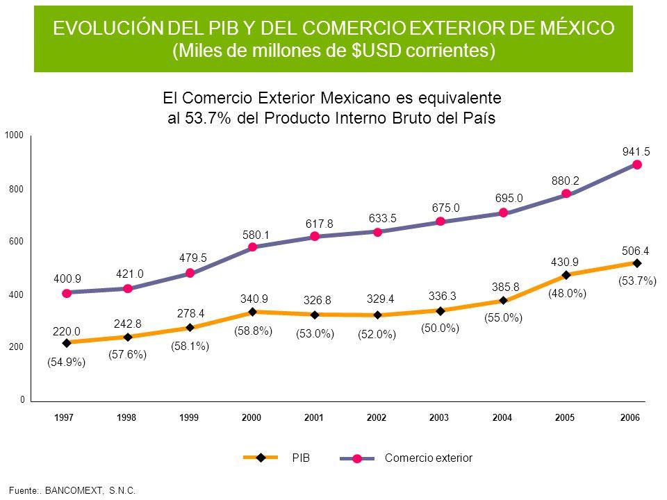 El Comercio Exterior Mexicano es equivalente al 53.7% del Producto Interno Bruto del País (54.9%) (57.6%) (58.1%) (58.8%) (53.0%) (52.0%) 220.0 242.8
