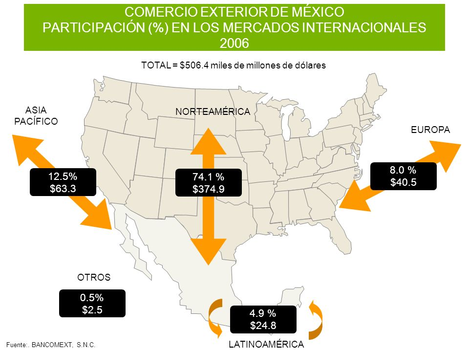 12.5% $63.3 ASIA PACÍFICO EUROPA OTROS 0.5% $2.5 LATINOAMÉRICA 4.9 % $24.8 NORTEAMÉRICA COMERCIO EXTERIOR DE MÉXICO PARTICIPACIÓN (%) EN LOS MERCADOS