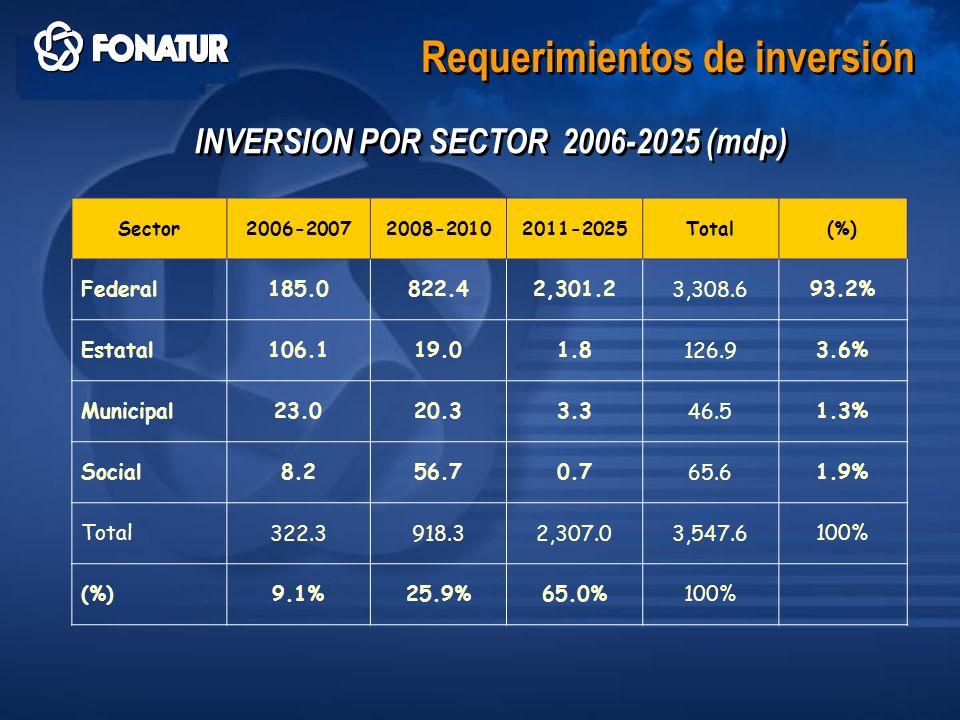 Requerimientos de inversión INVERSION POR SECTOR 2006-2025 (mdp) Sector2006-20072008-20102011-2025Total(%) Federal185.0822.42,301.23,308.693.2% Estata