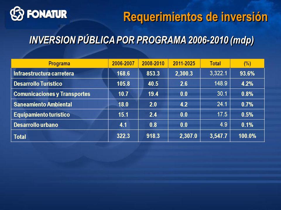 Requerimientos de inversión INVERSION PÚBLICA POR PROGRAMA 2006-2010 (mdp) Programa 2006-20072008-20102011-2025Total(%) Infraestructura carretera 168.