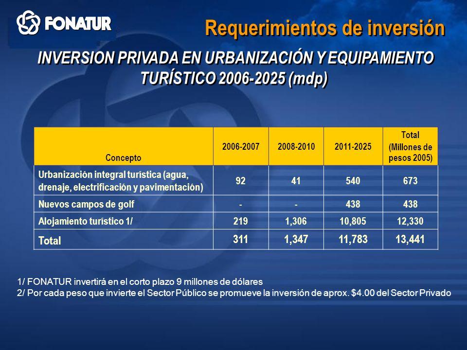 Requerimientos de inversión INVERSION PRIVADA EN URBANIZACIÓN Y EQUIPAMIENTO TURÍSTICO 2006-2025 (mdp) Concepto 2006-20072008-20102011-2025 Total (Mil