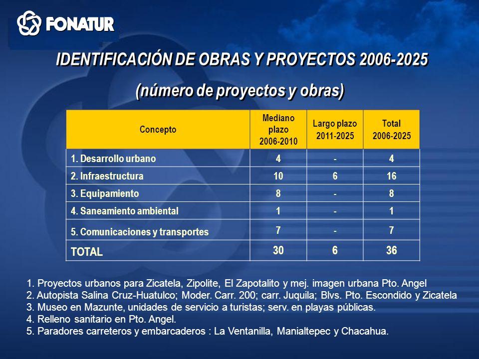IDENTIFICACIÓN DE OBRAS Y PROYECTOS 2006-2025 (número de proyectos y obras) IDENTIFICACIÓN DE OBRAS Y PROYECTOS 2006-2025 (número de proyectos y obras