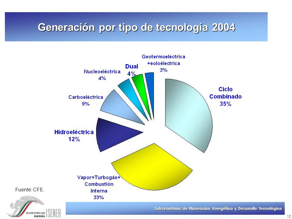 Subsecretaría de Planeación Energética y Desarrollo Tecnológico 10 Generación por tipo de tecnología 2004 Fuente: CFE.