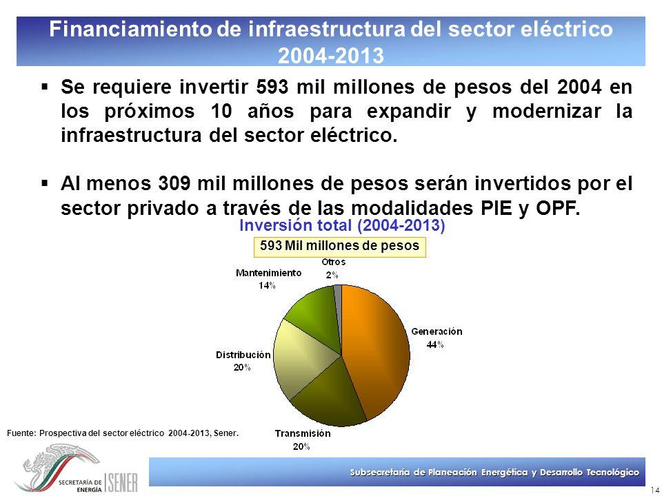 Subsecretaría de Planeación Energética y Desarrollo Tecnológico 14 Financiamiento de infraestructura del sector eléctrico 2004-2013 Se requiere invert