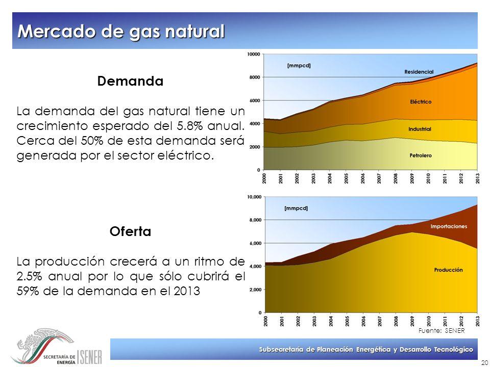 Subsecretaría de Planeación Energética y Desarrollo Tecnológico 20 Demanda La demanda del gas natural tiene un crecimiento esperado del 5.8% anual. Ce