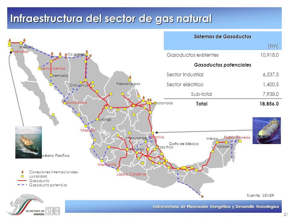 Subsecretaría de Planeación Energética y Desarrollo Tecnológico 21 Infraestructura del sector de gas natural Sistemas de Gasoductos [Km] Gasoductos ex