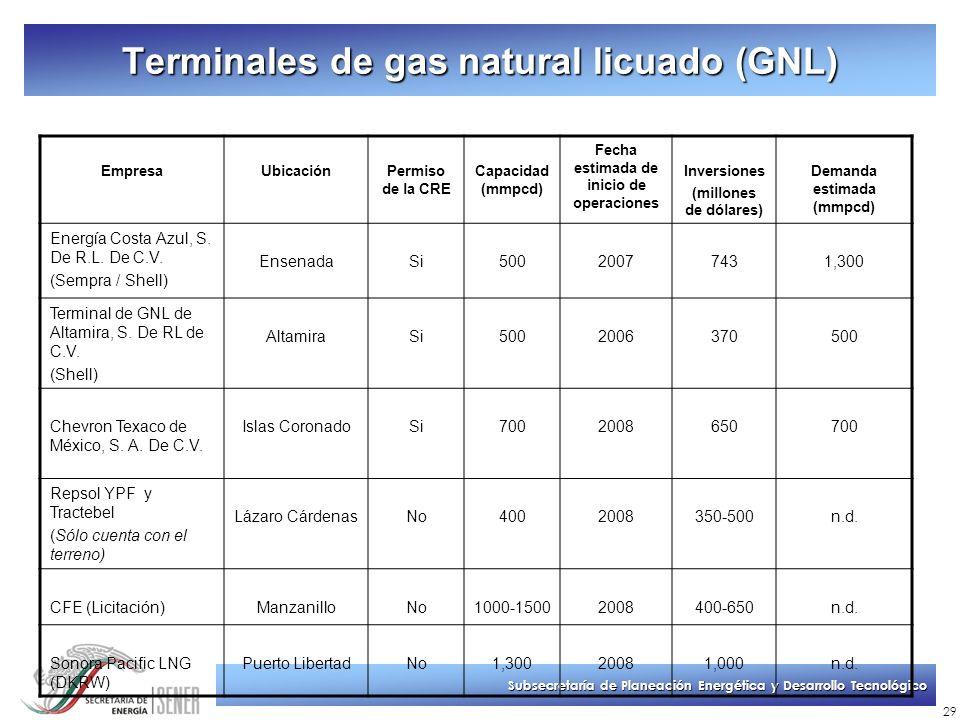 Subsecretaría de Planeación Energética y Desarrollo Tecnológico 29 Terminales de gas natural licuado (GNL) EmpresaUbicaciónPermiso de la CRE Capacidad