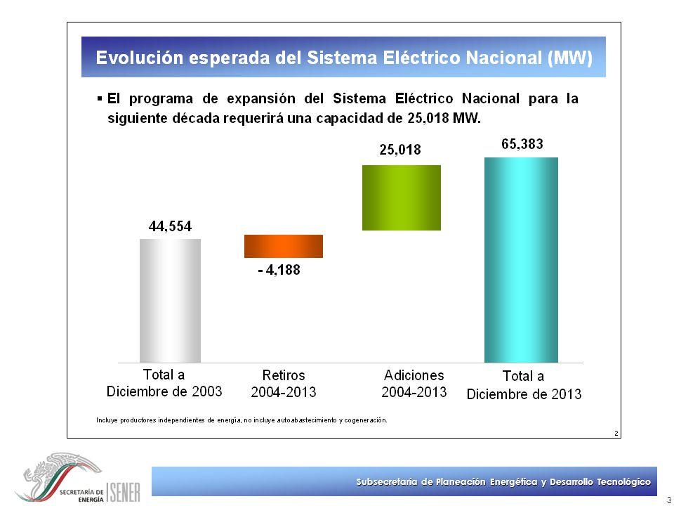 Subsecretaría de Planeación Energética y Desarrollo Tecnológico 14 Financiamiento de infraestructura del sector eléctrico 2004-2013 Se requiere invertir 593 mil millones de pesos del 2004 en los próximos 10 años para expandir y modernizar la infraestructura del sector eléctrico.