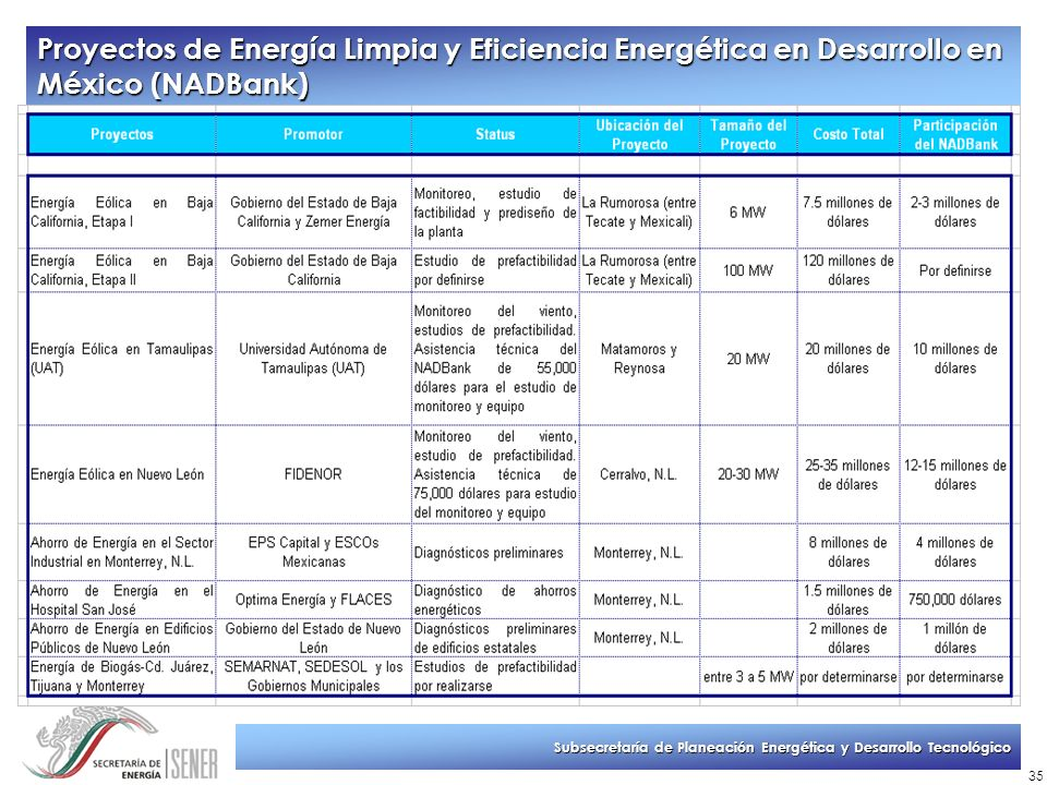 Subsecretaría de Planeación Energética y Desarrollo Tecnológico 35 Proyectos de Energía Limpia y Eficiencia Energética en Desarrollo en México (NADBan