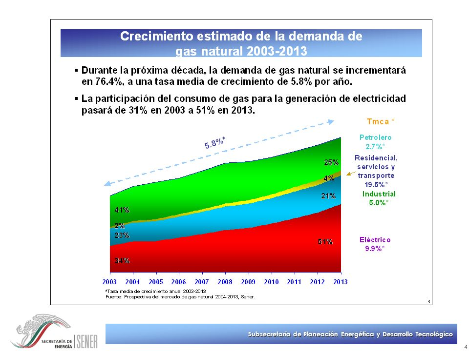 Subsecretaría de Planeación Energética y Desarrollo Tecnológico 25 Terminal GNL de Mar Adentro 1Promotor: ChevronTexaco 2Descripción:Desarrollará, construirá y será dueño de las instalaciones de GNL y su infraestructura portuaria en la Costa del Pacífico, situada frente a las islas Coronado a 13 Km de la Península de Baja California.
