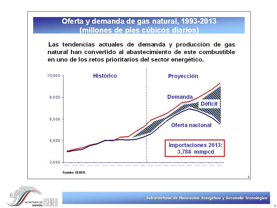 Subsecretaría de Planeación Energética y Desarrollo Tecnológico 37 Resumen La oferta de gas natural aumentará 2.5% en promedio anual durante el periodo 2003-2013, por lo que tendrá un incremento menor que la demanda.