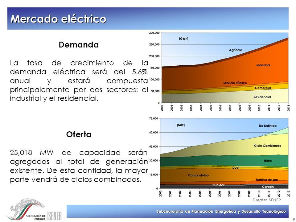 Subsecretaría de Planeación Energética y Desarrollo Tecnológico 9 Demanda La tasa de crecimiento de la demanda eléctrica será del 5.6% anual y estará