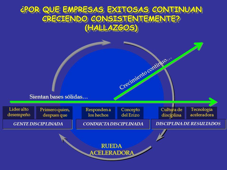 Lider alto desempeño Lider alto desempeño RUEDA ACELERADORA Primero quien, despues que Primero quien, despues que Responden a los hechos Concepto del