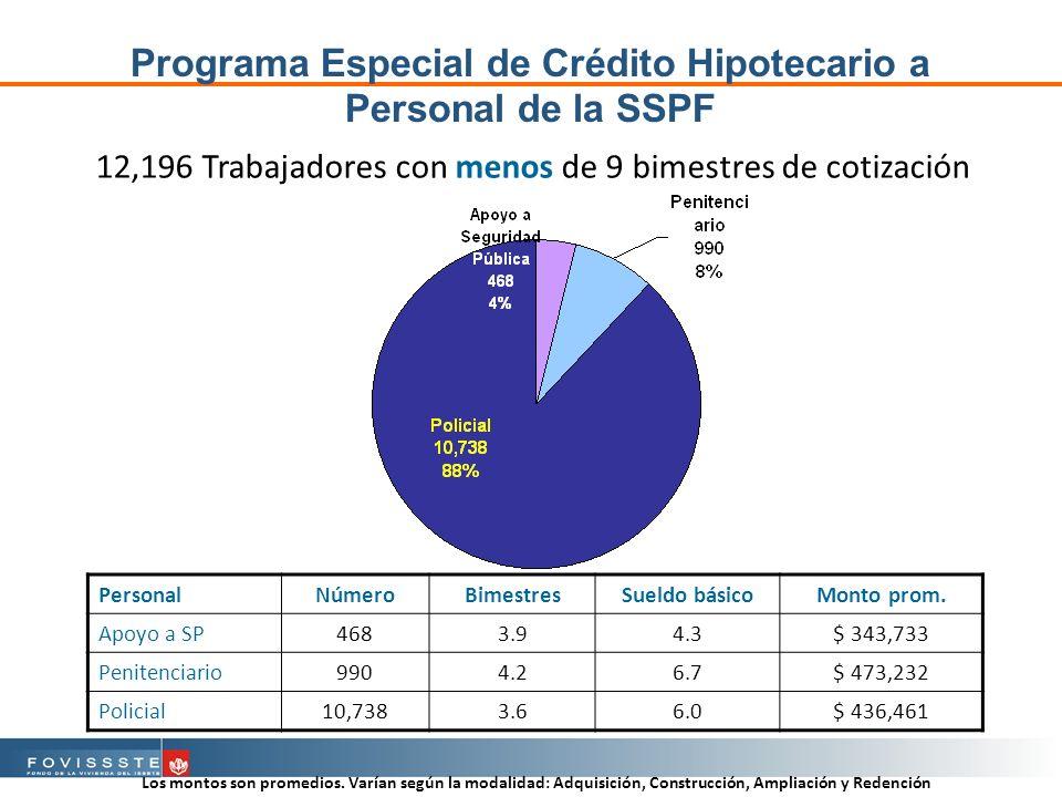 Programa Especial de Crédito Hipotecario a Personal de la SSPF 12,196 Trabajadores con menos de 9 bimestres de cotización PersonalNúmeroBimestresSueldo básicoMonto prom.