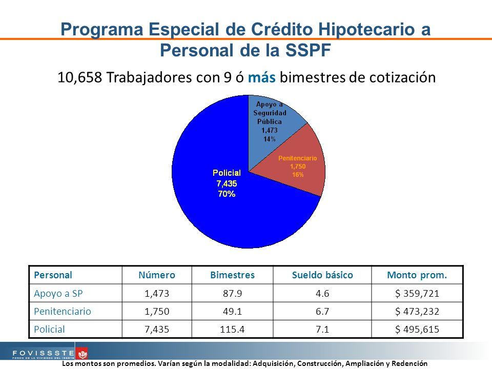 Programa Especial de Crédito Hipotecario a Personal de la SSPF 10,658 Trabajadores con 9 ó más bimestres de cotización PersonalNúmeroBimestresSueldo básicoMonto prom.